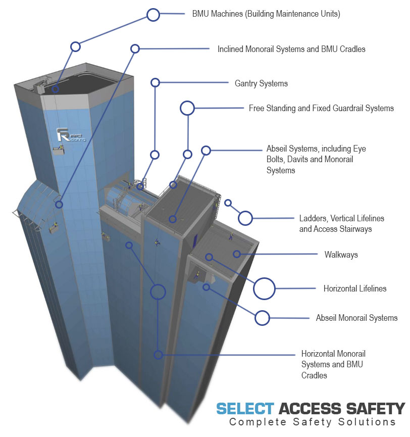 Safe Access Systems - Select Roofing
